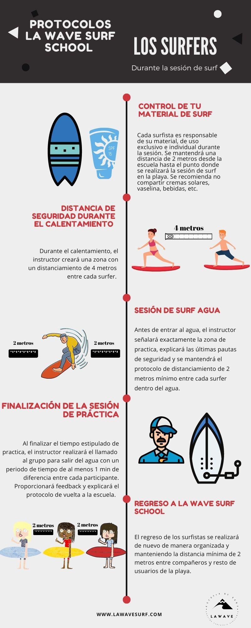 Protocolo COVID-19 La Wave